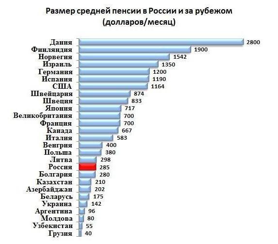 Размер пенсии в России по сравнению с другими странами