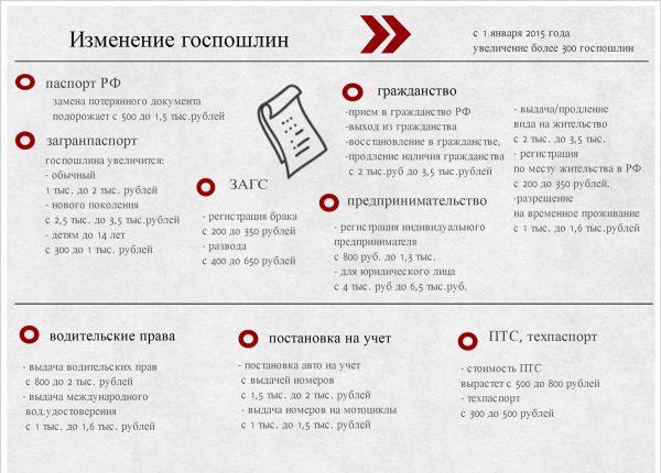 Какие документы необходимо подавать