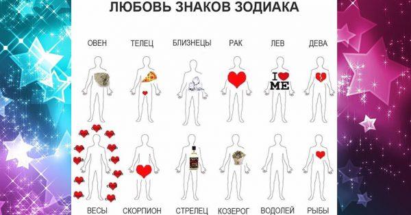 Любовь у знаков зодиака