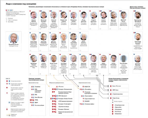 Кто попал в список санкций