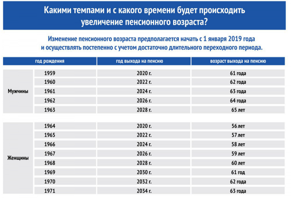 Новое в пенсионной реформе с 2019 года