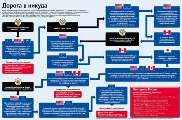 Список санкции против РФ на сегодня