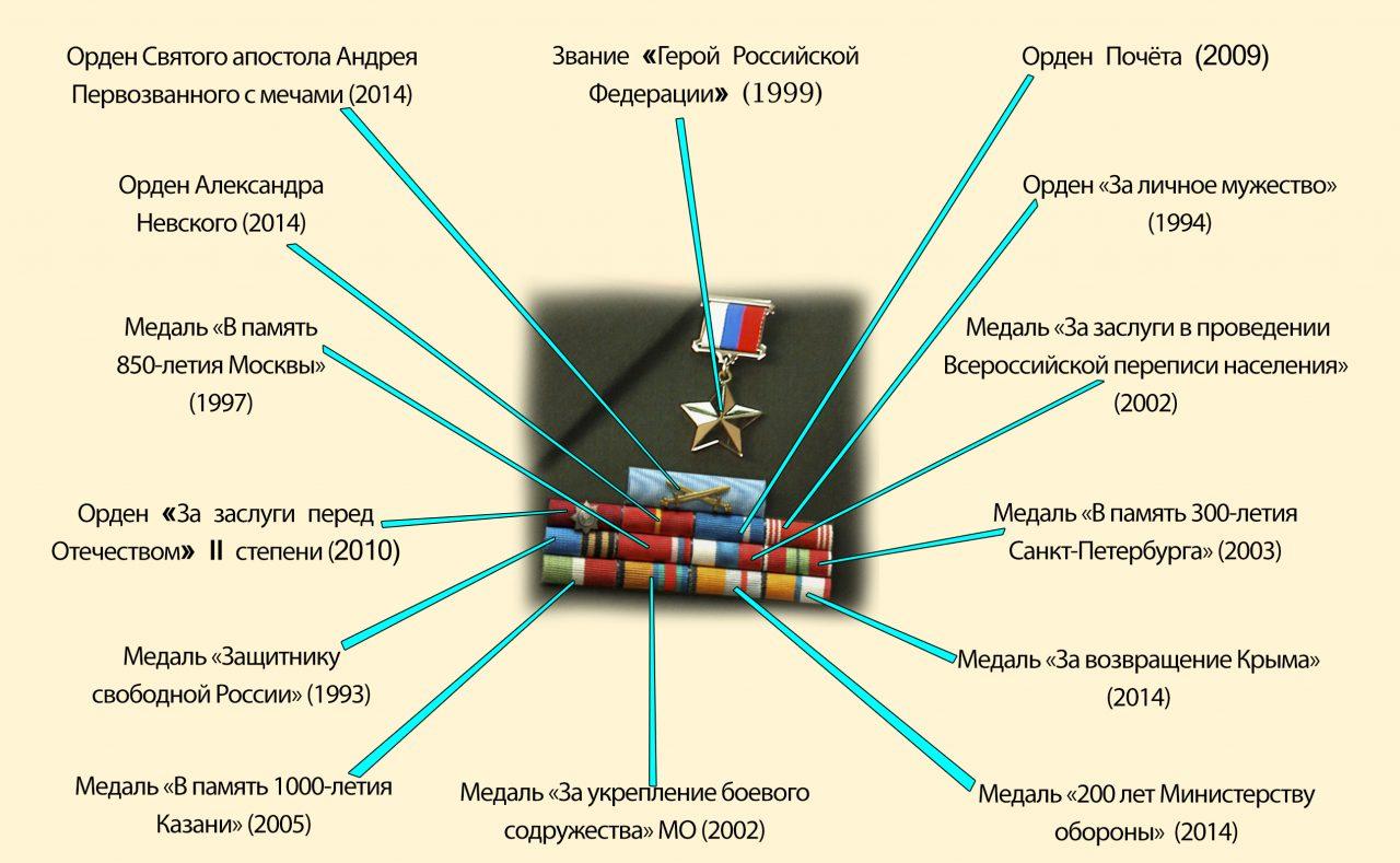 Награды Шойгу. История в планках
