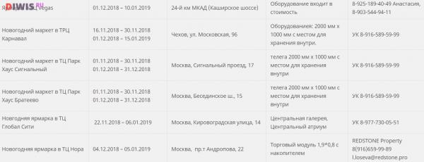 Елочные базары в москве 2018 адреса