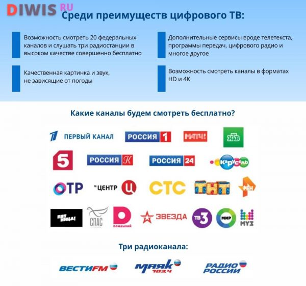 Бесплатные цифровые каналы в 2019 году
