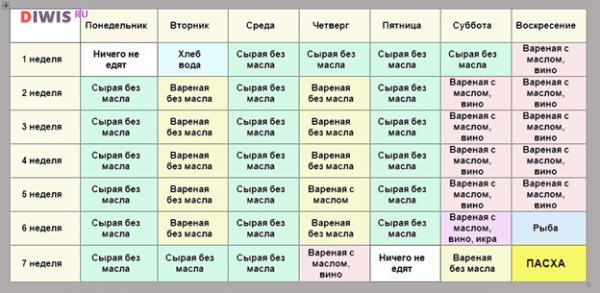 Таблица питания по дням на Великий пост