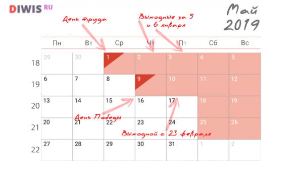 Как мы отдыхаем на майские праздники в 2019 году