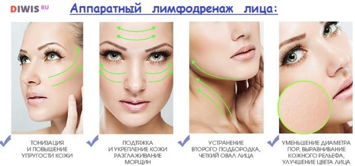 Эффективный лимфодренажный массаж лица
