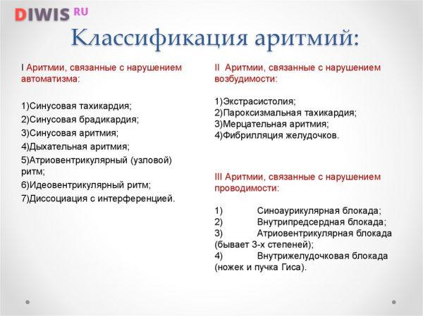 Классификация аритмий
