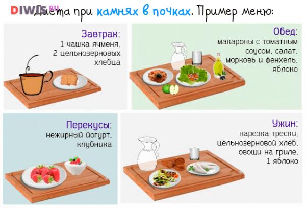 Диета и правила питания