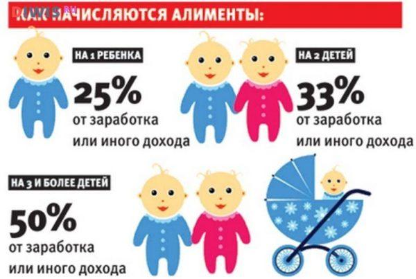 Алименты на 2 детей в 2019 году - размер
