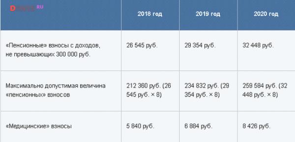 Страховые взносы ИП в 2019 году при превышении дохода 300 000 рублей