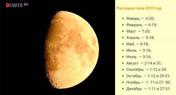 Влияние растущей Луны