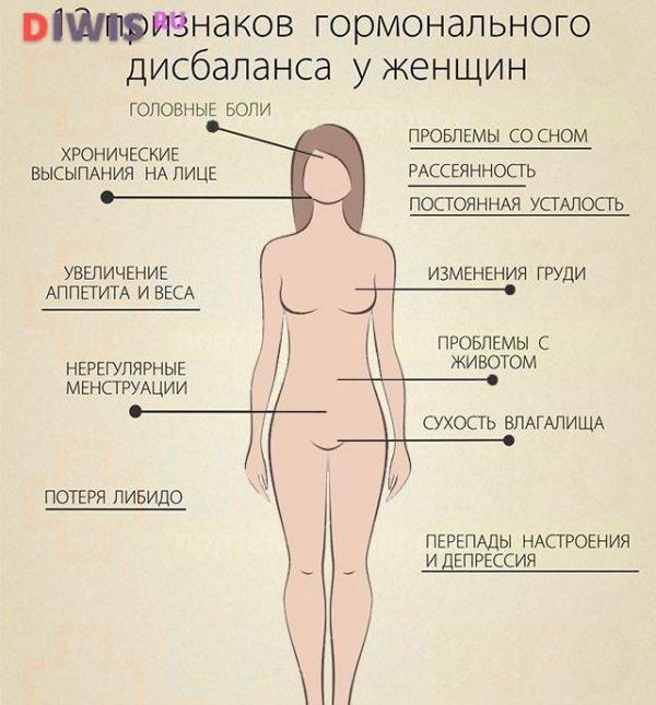 Симптомы и лечение гормонального сбоя у женщин