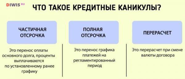 Кредитные каникулы из-за коронавируса в России